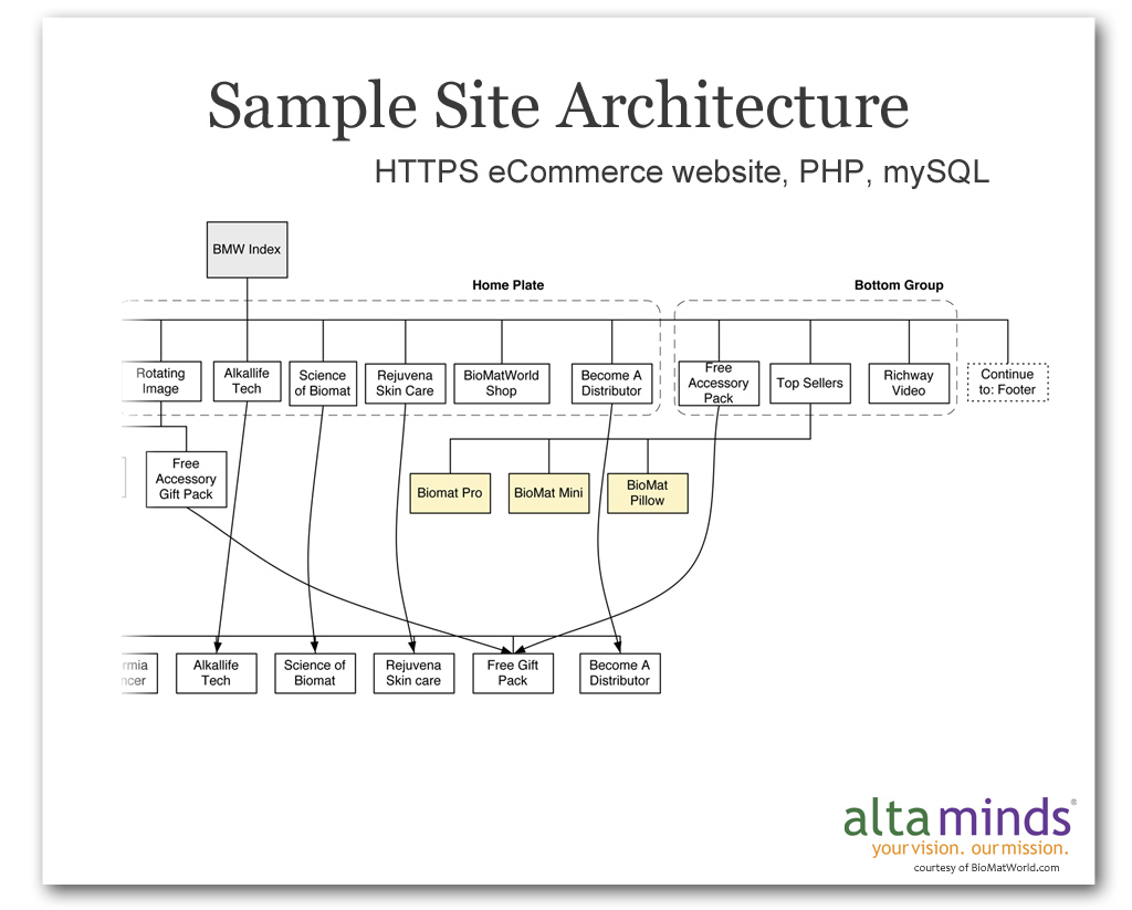 Services information architecture altaminds online for Architectural websites